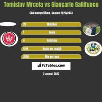 Tomislav Mrcela vs Giancarlo Gallifuoco h2h player stats