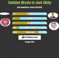 Tomislav Mrcela vs Jack Clisby h2h player stats