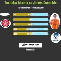 Tomislav Mrcela vs James Donachie h2h player stats