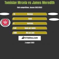 Tomislav Mrcela vs James Meredith h2h player stats