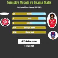 Tomislav Mrcela vs Osama Malik h2h player stats
