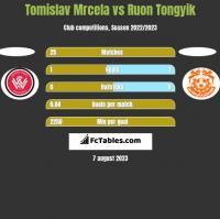 Tomislav Mrcela vs Ruon Tongyik h2h player stats