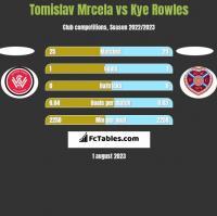 Tomislav Mrcela vs Kye Rowles h2h player stats