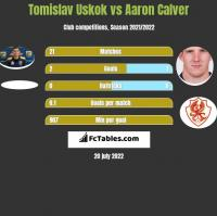 Tomislav Uskok vs Aaron Calver h2h player stats