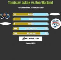 Tomislav Uskok vs Ben Warland h2h player stats