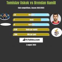 Tomislav Uskok vs Brendan Hamill h2h player stats