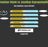 Tomislav Uskok vs Jonathan Aspropotamitis h2h player stats