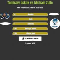 Tomislav Uskok vs Michael Zullo h2h player stats