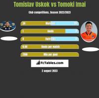 Tomislav Uskok vs Tomoki Imai h2h player stats