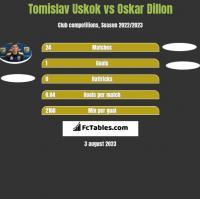 Tomislav Uskok vs Oskar Dillon h2h player stats