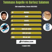 Tommaso Augello vs Bartosz Salamon h2h player stats