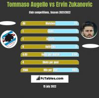 Tommaso Augello vs Ervin Zukanovic h2h player stats