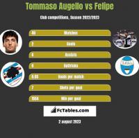 Tommaso Augello vs Felipe h2h player stats