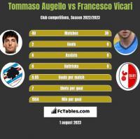 Tommaso Augello vs Francesco Vicari h2h player stats