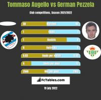 Tommaso Augello vs German Pezzela h2h player stats