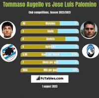 Tommaso Augello vs Jose Luis Palomino h2h player stats
