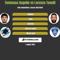 Tommaso Augello vs Lorenzo Tonelli h2h player stats
