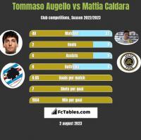 Tommaso Augello vs Mattia Caldara h2h player stats