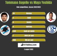 Tommaso Augello vs Maya Yoshida h2h player stats