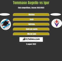 Tommaso Augello vs Igor h2h player stats