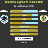 Tommaso Augello vs Bosko Sutalo h2h player stats