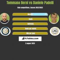 Tommaso Berni vs Daniele Padelli h2h player stats