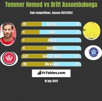 Tommer Hemed vs Britt Assombalonga h2h player stats