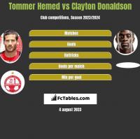 Tommer Hemed vs Clayton Donaldson h2h player stats