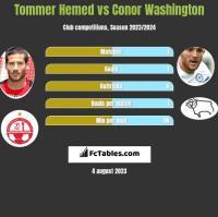 Tommer Hemed vs Conor Washington h2h player stats