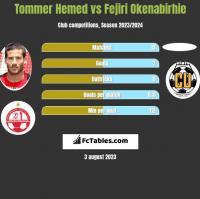Tommer Hemed vs Fejiri Okenabirhie h2h player stats