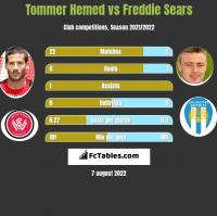 Tommer Hemed vs Freddie Sears h2h player stats