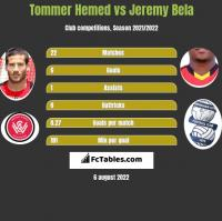 Tommer Hemed vs Jeremy Bela h2h player stats