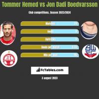 Tommer Hemed vs Jon Dadi Boedvarsson h2h player stats
