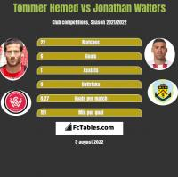 Tommer Hemed vs Jonathan Walters h2h player stats