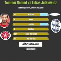 Tommer Hemed vs Lukas Jutkiewicz h2h player stats