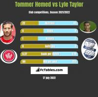 Tommer Hemed vs Lyle Taylor h2h player stats