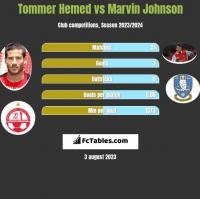 Tommer Hemed vs Marvin Johnson h2h player stats
