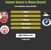 Tommer Hemed vs Mason Bennett h2h player stats