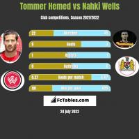 Tommer Hemed vs Nahki Wells h2h player stats