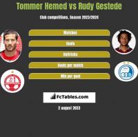 Tommer Hemed vs Rudy Gestede h2h player stats