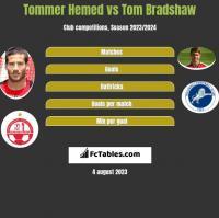Tommer Hemed vs Tom Bradshaw h2h player stats