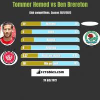 Tommer Hemed vs Ben Brereton h2h player stats