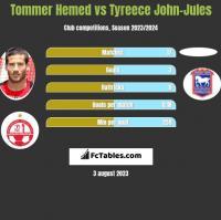Tommer Hemed vs Tyreece John-Jules h2h player stats