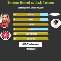 Tommer Hemed vs Josh Davison h2h player stats