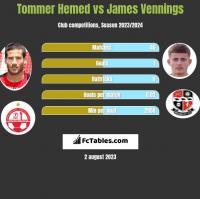 Tommer Hemed vs James Vennings h2h player stats
