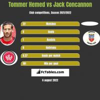 Tommer Hemed vs Jack Concannon h2h player stats