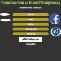 Tommi Saarinen vs Daniel O'Shaughnessy h2h player stats