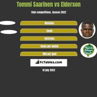 Tommi Saarinen vs Elderson h2h player stats
