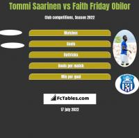 Tommi Saarinen vs Faith Friday Obilor h2h player stats
