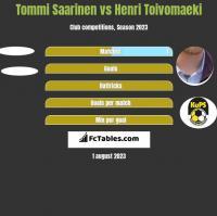 Tommi Saarinen vs Henri Toivomaeki h2h player stats